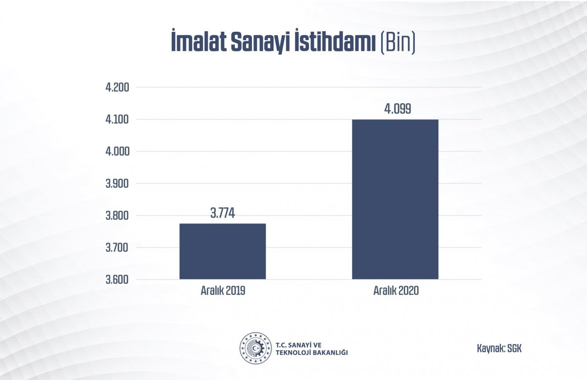 Mustafa Varank: Türkiye, üreterek büyümeye devam ediyor #2